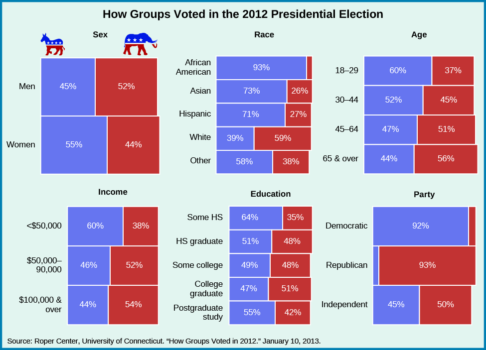 "A group of charts show how groups voted in the 2012 presidential election. When divided by sex, 45% of men voted for Obama, and 52% voted for Romney, while 55% of women voted for Obama and 44% voted for Romney. When divided by race, 39% of whites voted for Obama while 59% voted for Romney; 93% of African Americans voted for Obama; 73% of Asians voted for Obama while 26% voted for Romney; 71% of Hispanics voted for Obama while 27% voted for Romney; and 58% of ""Other"" voted for Obama while 38% voted for Romney. When divided by age, 60% of 18-29 year olds voted for Obama, while 37% voted for Romney; 52% of 30-44 year olds voted for Obama, while 45% voted for Romney; 47% of 45-64 year olds voted for Obama while 51% voted for Romney; and 44% of ""65 and over"" voted for Obama while 56% voted for Romney. When divided by income, 60% of those who made under $50,000 voted for Obama while 38% voted for Romney; 46% of those who earned between $50,000 and $90,000 voted for Obama and 52% voted for Romney; and 44% of those making more than $100,000 voted for Obama and 54% voted for Romney. When divided by education, 64% who received some high school education voted for Obama while 35% voted for Romney; 50% of high school graduates voted for Obama, while 48% voted for Romney; 49% of students who received some college education voted for Obama, while 48% voted for Romney; 47% of college graduates voted for Obama while 51% voted for Romney; and 55% of students who received postgraduate study voted for Obama, while 42% voted for Romney. When divided by party, 92% of Democrats voted for Obama, and 93% of Republicans voted for Romney. 45% of Independents voted for Obama and 50% voted for Romney. At the bottom of the chart, a source is cited: ""Roper Center, University of Connecticut. ""How Groups Voted in 2012."" January 10, 2013""."