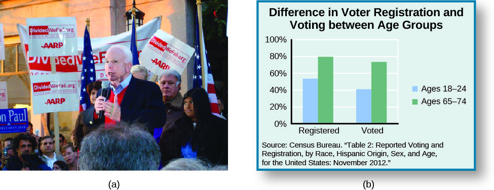 "Image A is of John McCain speaking to a group of people. Several people are holding signs that read ""Dividedwefall.org AARP"". Image B is of a bar graph titled ""Difference in Voter Registration and Voting between Age Groups"". Under the label ""Registered"", ""Ages 18 – 28"" is approximately 55%, and ""Ages 65 - 74"" is approximately 80%"". Under the label ""Voted"", ""Ages 18 – 28"" is approximately 40%"" and ""Ages 65 – 74"" is approximately 75%. A source at the bottom of the graph reads ""Census Bureau. ""Table 2: Reported Voting and Registration, by Race, Hispanic Origin, Sex, and Age, for the United States: November 2012""."""