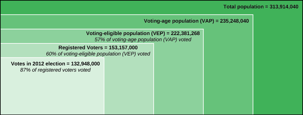 """A chart showing the percent of the population that votes in the United States. The first box is labeled """"Total population = 313, 914, 040"""". Within that box is a box labeled """"Voting-age population (VAP) = 235,248,040"""". Within that box is a box labeled """"Voting-eligible population (VEP) = 222,381,268, 57% of voting-age population (VAP) voted"""". Within that box is a box labeled """"Registered Voters = 153,157,000, 60% of voting-eligible population (VEP) voted"""". Within that box is a box labeled """"Votes in 2012 election = 132,948,000, 87% of registered voters voted""""."""