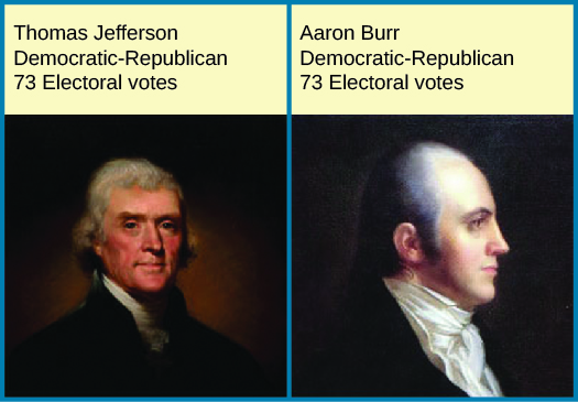 "The image on the left is of Thomas Jefferson. Text above the image reads ""Thomas Jefferson Democratic-Republican 73 Electoral votes"". The image on the right is of Aaron Burr. Text above the image reads ""Aaron Burr Democratic-Republican 73 Electoral votes""."