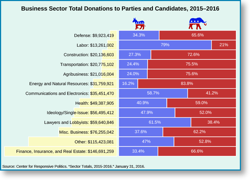 "An image of a table titled ""Business sector total donation to Parties and Candidates, 2015-2016"". The table has three columns and 13 rows. From right to right, the rows read ""Defense: $9,923,419, 34.3% Democrat, 65.6% Republican"", ""Labor: $13,261,002, 79% Democrat, 21% Republican"", ""Construction: $20,136,603, 27.3% Democrat, 72.6% Republican"", ""Transportation: $20,775,102, 24.4% Democrat, 75.5% Republican"", ""Agribusiness: $21,016,004, 24% Democrat, 75.6% Republican"", ""Energy and Natural Resources: $31,759,921, 16.2% Democrat, 83.8% Republican"", ""Communications and Electronics: $35,451,470, 58.7% Democrat, 41.2% Republican"", ""Health: $49,387,905, 40.9% Democrat, 59% Republican"", ""Ideology/Single-Issue: $56,495,412, 47.9% Democrat, 52% Republican"", ""Lawyers and Lobbyists: $59,640,486, 61.5% Democrat, 38.4% Republican"", ""Misc. Business: $76,255,042, 37.6% Democrat, 62.2% Republican"", ""Other: $115,423,081, 47% Democrat, 52.8% Republican"", ""Finance, Insurance, and Real Estate: $146,691,259, 33.4% Democrat, 66.6% Republican"". At the bottom of the table, a source is listed: ""Center for Responsive Politics. ""Sector totals, 2015-2016"". January 31, 2016.""."
