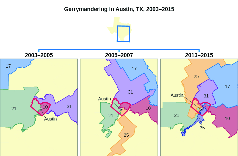 "A series of three maps titled ""Gerrymandering in Austin, TX, 2003-2015"". The map on the left is labeled ""2003-2005"" and shows four districts outlined around a city labeled ""Austin"". The map in the center is labeled ""2005-2007"" and shows five districts outlined around a city labeled ""Austin"". The map on the right is labeled ""2013-2015"" and shows six districts outlined around a city labeled ""Austin""."