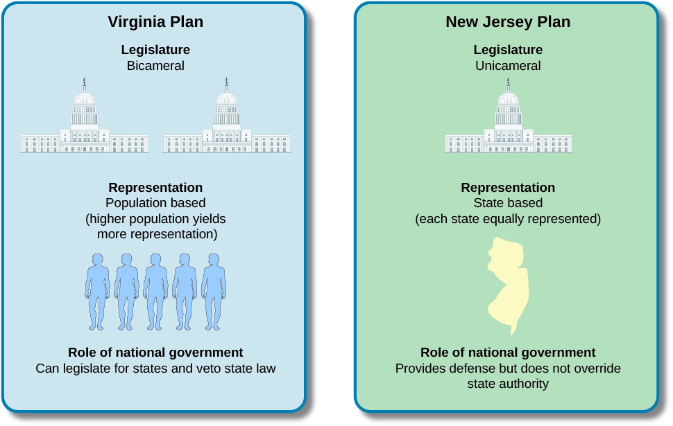 "A chart with two columns. The column on the left is labeled ""Virginia Plan"" and reads ""Legislature: Bicameral; Representation: Population based (higher population yields more representation); Role of national government: can legislate for states and veto state law"". The column on the right is labeled ""New Jersey Plan"" and reads ""Legislature: unicameral; Representation: State based (each state equally represented); Role of national government: provides defense but does not override state authority""."