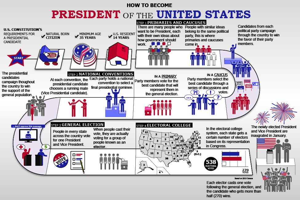 "This flow chart is called ""How to Become President of the United States."" It begins with the U.S. constitution's requirements for a presidential candidate: natural born citizenship, a minimum age of 35 years, and 14 years of U.S. residency. Step 1 is titled ""Primaries and Caucuses."" The chart says ""There are many people who want to be President, each with their own ideas about how government should work. People with similar ideas belong to the same political party. This is where primaries and caucuses come in. Candidates from each political party campaign through the country to win the favor of their party members. In a caucus, party members select the best candidate through a series of discussions and votes. In a primary, party members vote for the best candidate that will represent them in the general election."" Step 2 is titled ""National Conventions."" The chart says ""Each party holds a national convention to select a final presidential nominee. At each convention, the presidential candidate chooses a running mate (Vice Presidential candidate). The presidential candidates campaign throughout the country to win the support of the general population."" Step 3 is titled ""General Election."" The chart says ""People in every state across the country vote for one President and Vice President. When people cast their vote, they are actually voting for a group of people known as elector."" Step 4 is titled ""Electoral College."" The chart says ""In the electoral college system, each state gets a certain number of electors based on its representation in Congress. Each elector casts one vote following the general election, and the candidate who gets more than half (270) wins. The newly elected President and Vice President are inaugurated in January."""