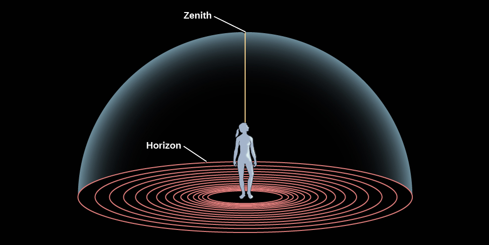 """Diagram of the Horizon and the Zenith. In the centre of this illustration a human figure stands looking upward. She is standing at the center of a series of concentric circles representing the ground, the outermost circle is labeled the """"Horizon"""". The sky is represented as a dome enclosing the figure and the ground the figure stands on. Thus, the dome meets the ground at the horizon. A line is drawn vertically upward from the figure to the top of the dome directly over the figure's head, and is labeled the """"Zenith""""."""