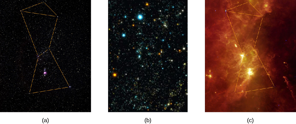 Three images of the constellation of Orion in different wavelengths of light. On the left (a) is a visible light image, with straight lines connecting the bright stars to form the outline of the constellation, which is that of a man. Below the three stars that form Orion's belt in the center of the image is the famous Orion nebula. Image (b) shows the same area in X-rays. As only a few of the stars seen in visible light are seen in X-rays, the outline of the constellation has been omitted. Numerous very bright stars and other distant sources are prominent. Lastly, on the right (c), is an infrared image. Some of the stars are visible, so the outline is again presented. The image is nearly covered with delicate wisps of nebulosity which get quite bright and dense in the vicinity of the Orion nebula.