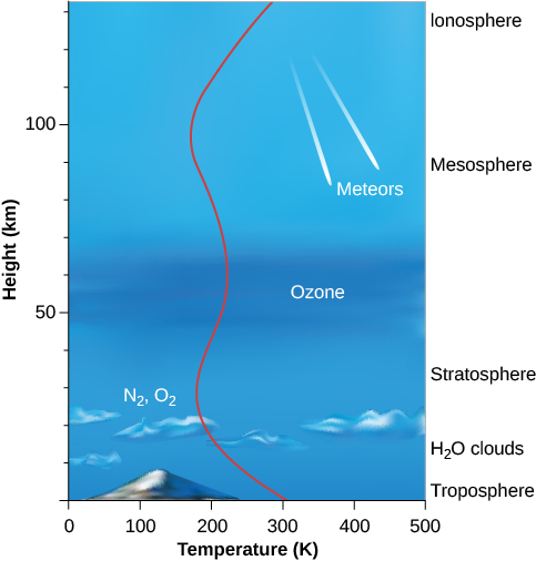 Illustration of the Structure of Earth's Atmosphere. At left is a vertical scale in kilometers, ranging from zero at bottom to 130 km, in increments of 10. The horizontal scale is temperature in degrees Kelvin, ranging from zero at left to 500 on the right, in increments of 100. At far right the atmospheric layers are indicated. The troposphere is at the bottom, with H2O clouds at about 20 km, the stratosphere near 40 km, the mesosphere begins near 90 km, and finally the ionosphere is at top at 130 km. In the center of the diagram a red line is drawn to indicate the change of temperature with altitude. At the surface the line begins at 300 K, the line curves left as it rises to a low of about 190 K at 30 km, where molecules of N2 and O2 are shown. The temperature rises again with altitude to near 250 K at 60 km where the ozone layer is labeled. The temperature again falls with height, to 190 K at 100 km. At this altitude, meteors burn up as they penetrate the atmosphere. Finally, the temperature rises again with height, to just over 300 K at the top of the figure at 130 km.