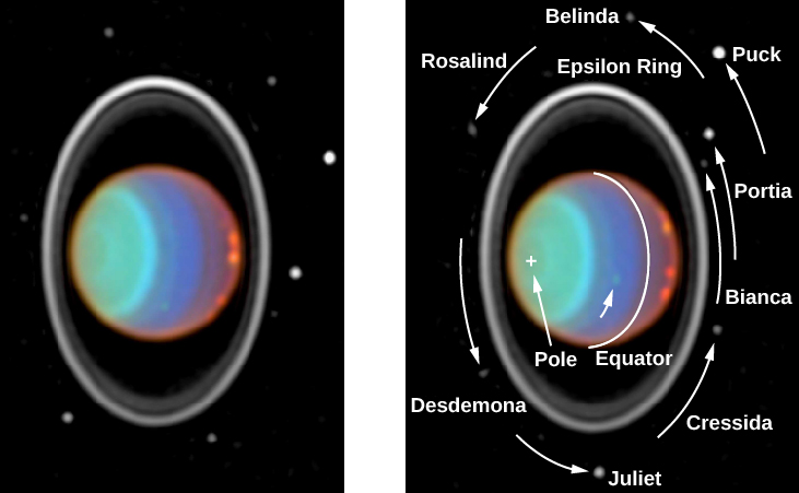 "Uranus in the Infrared. The left-hand panel shows Uranus, with its rings, moons and some surface features. Due to the tilt of Uranus, we see the rings completely surround the planet, giving the appearance of a ""bull's eye"". The right-hand panel shows the same scene 90 minutes later, with labels. The moons are labeled with arrows indicating their motion in the 90 minutes between the photographs. Starting in the center of the image directly above Uranus is the moon ""Belinda"". Moving counter clockwise around Uranus are: ""Rosalind"", ""Desdemona"", ""Juliet"", ""Cressida"", ""Bianca"", ""Portia"", and ""Puck"". Closer to the planet the bright ""Epsilon Ring"" is labeled. The south pole is marked with a ""+"" on the left side of the disk of the planet. The ""Equator"" is also labeled. Finally, a cloud feature south of the equator is indicated with an arrow."