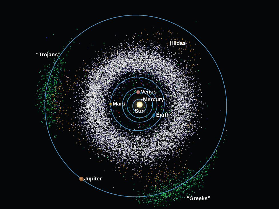 "Asteroids in the Solar System. All known asteroids as of 2006 are plotted in this diagram of the Solar System. At center is the Sun, with the orbits of the inner planets drawn as blue circles. At the outer edge of the diagram the orbit of Jupiter is drawn as a blue circle. The vast majority of asteroids lie between the orbits of Mars and Jupiter, and are plotted here as thousands of white dots. Also plotted are the three ""families"" of asteroids whose orbits are largely determined by the influence of Jupiter. They are the ""Greeks"", located at lower right, the ""Trojans"" at far left and the ""Hildas"" at upper right, inside the orbit of Jupiter."