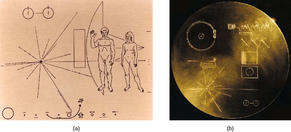 Interstellar Messages. Panel (a), at left, shows the image engraved on the plaques aboard the Pioneer 10 and 11 spacecraft. Panel (b), at right, shows a photograph of the Voyager record.