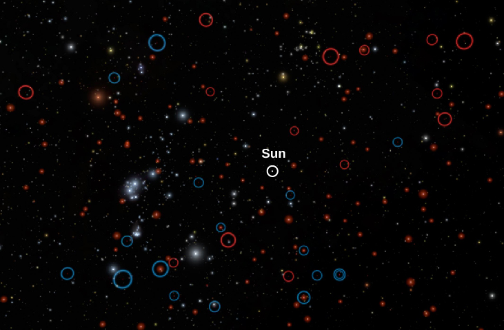 Computer Simulation of the Solar Neighborhood out to 30 Light Years. The Sun is labeled and surrounded by a white circle in the center of this image. Very few bright stars like the Sun are seen. All the known brown dwarfs are circled; those found earlier are circled in blue, the ones found recently with the WISE infrared telescope are circled in red. The very common M type stars are made to look bright in this image so they can be visible.
