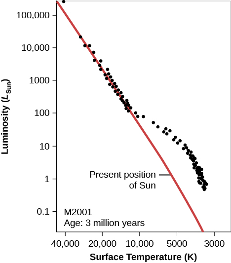 "Hypothetical H-R Diagram of a Young Cluster. In this plot titled ""M 2001 Age: 3 million years,"" the vertical axis is labeled ""Luminosity (LSun),"" and goes from 0.1 at the bottom to 100,000 at the top. The horizontal axis is labeled ""Surface Temperature (K)"", and goes from 40,000 on the left to 3,000 on the right. The zero-age main sequence is drawn as a red diagonal line starting just above 100,000 LSun at the top of the graph down to about 4000 K at the bottom. The ""Present position of Sun"" is indicated at 5500 K and 1 LSun. Over-plotted on the graph are black dots representing the individual stars in the cluster. About half of the dots lie neatly along the red line until about 10000 K and 100 LSun. At this point, the remainder of the dots lie above the red line, meaning these stars have yet to reach the main sequence."