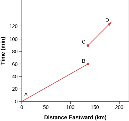 "A Spacetime Diagram. In this figure the vertical axis is labeled ""Time"", and goes from zero at bottom to 120 min at the top, in increments of 20 min. The horizontal axis is labeled ""Distance eastward"", and goes from zero at left to 150 km on the right, in increments of 50 km. A black line is plotted in three steps depicting the progress of a car travelling eastward. The first step, between points ""A"" and ""B"", the car moves about 120 km in 60 min. Between ""B"" and ""C"" the car is at rest for about 30 min. The car resumes its travels from ""C"" moving toward point ""D"" beyond the labeled horizontal scale."