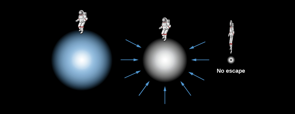 "Formation of a Black Hole. At left in this illustration an astronaut stands atop a bluish sphere. At center, the astronaut stands atop a smaller white sphere which is surrounded by arrows pointing inward toward the center of the white sphere. Finally, at right, a very thin and elongated astronaut hovers just above a small black dot. The text below the black dot reads: ""No escape""."