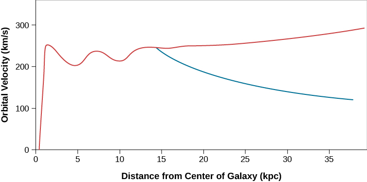 """In this plot the vertical axis is labeled """"Orbital Velocity (km/s)"""", and ranges from zero at bottom to 300 at top, in increments of 100 km/s. The horizontal axis is labeled """"Distance from Center of Galaxy (kpc)"""", and ranges from zero at left to 35 at right, in increments of 5 kpc. The rotation curve is drawn in red and starts at the origin at lower left, and rises quickly to about 250 km/s at about 2 kpc. The curve drops to about 200 km/s at 5 kpc, then rises again to near 250 km/s at about 7.5 kpc. From there is drops slightly again to near 200 km/s at 10 kpc, then begins a slow, steady rise to almost 300 km/s at 35 kpc. The blue curve shows what the rotation curve would look like if all of the matter in the Galaxy were located inside a radius of 10 kpc. The blue curve begins to drop from about 250 km/s at 15 kpc down to 100 km/s at 35 kpc."""
