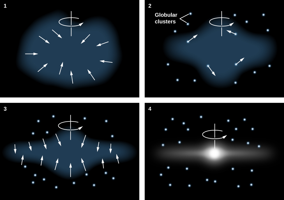 Monolithic Collapse Model for the Formation of the Galaxy. Panel 1 at upper left shows the gas cloud, drawn as a blue blob, at the beginning of its collapse. The axis of rotation (drawn in all four panels) is a vertical line above center with a counter-clockwise arrow around it indicating the direction of rotation. White arrows at the periphery of the cloud point toward the center illustrating the collapse. Panel 2 at upper right shows the gas cloud flattened a bit at the edges and thicker nearer the axis of rotation. Globular clusters are indicated as white dots outside the cloud. Panel 3 at lower left shows the cloud further flattened and continuing to collapse into a disk. Finally, panel 4 at lower right shows the galaxy much thinner, and now drawn in white to indicate that stars have formed in the disk. Globular clusters are evenly distributed around the galactic bulge.