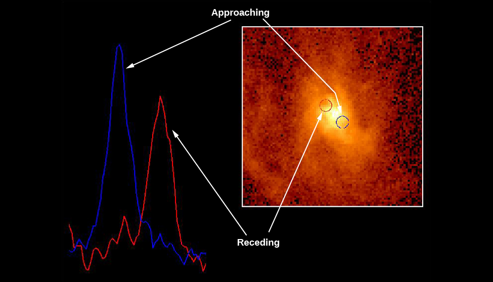 "Spectroscopic Evidence for a Black Hole at the Center of M87. The background of this image shows a spectral line as observed by HST taken on opposite sides of the nucleus of M87. The blue spectral line at left is from material moving towards us, while the red spectral line at right is from material moving away from us. Inset at right is an HST image of the core of M87, with a blue circle at lower right and a red circle at upper left indicating the positions where the spectra at left were obtained. The label at the top of the image reads ""Approaching"", with white arrows pointing to the blue spectrum at left and the blue circle in the image of the nucleus. The label at the bottom of the image reads ""Receding"", with white arrows pointing to the red spectrum at left and the red circle in the image of the nucleus."