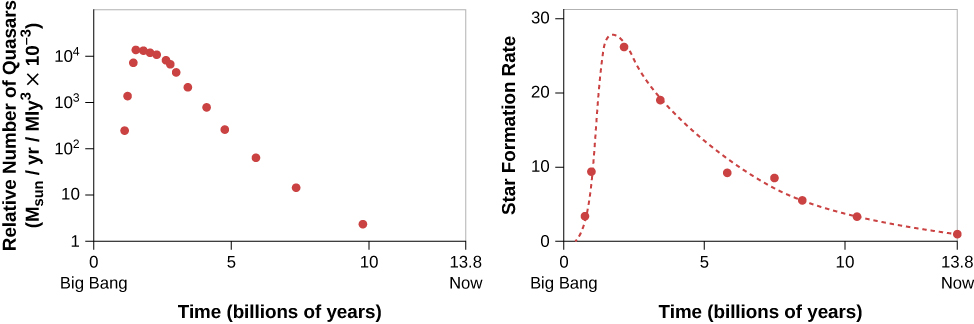 "Relative Number of Quasars and Rate at Which Stars Formed as a Function of the Age of the Universe. In the plot at left, the vertical axis is labeled: ""Relative Number of Quasars (MSun/yr/Mly3 x 10-3)"", ranging from 1 at bottom to 104 at top, in increments of 10n+1. The horizontal axis is labeled: ""Time (billions of years)"", ranging from zero (""Big Bang"") at left to 13.8 (""Now"") at right. Data is plotted as red dots. The plot begins at 102 at T ~ 1 billion years, rises to 104 at about 2 billion years and trails off to about 5 at 10 billion years. In the plot at right, the vertical axis is labeled: ""Star Formation Rate"", ranging from zero at bottom to 30 at top, in increments of 10. The horizontal axis is labeled: ""Time (billions of years)"", ranging from zero (""Big Bang"") at left to 13.8 (""Now"") at right. Data is plotted as red dots, with a red dashed line fitting the data points. The curve is similar to the plot at left, the curve peaks near 28 at about 2 billion years."