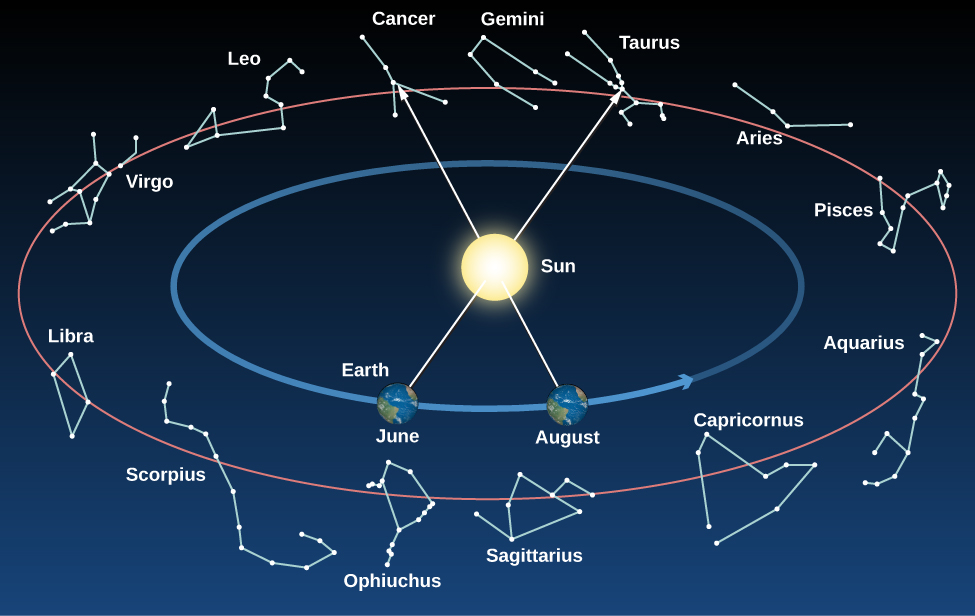 """Constellations on the Ecliptic. The Sun is drawn at the center of this figure. Surrounding the Sun is a blue circular arrow indicating the path of the Earth around the Sun. The Earth is drawn in two positions along this arrow, representing where is it located in June and August. Surrounding the circle of the Earth the constellations of the ecliptic are drawn. Moving counter-clockwise from top center are: Gemini, Cancer, Leo, Virgo, Libra, Scorpius, Ophiuchus, Sagittarius, Capricorn, Aquarius, Pisces, Aries, Taurus, and back to Gemini. As the Earth moves around the Sun throughout the year, our vantage point changes. This is illustrated with an arrow drawn from the Earth through the center of the Sun to the constellation behind the Sun as seen from Earth. In June the arrow points to Taurus, meaning that the Sun is """"in"""" Taurus in June and is not visible in the night sky. In August the arrow points to Cancer, meaning that the Sun is """"in"""" Cancer in June and is not visible in the night sky."""