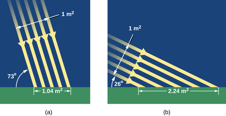"The Sun's Rays in Summer and Winter. Panel (a), at left, illustrates how sunlight strikes the Earth's surface in Summer. Five parallel yellow arrows, labeled ""1 m2"", are drawn pointing downward at a 73-degree angle relative to the ground. Where the arrows strike the ground, a scale is drawn spanning the width of the arrows that reads ""1.04 m2"". In panel (b), at right, illustrates how sunlight strikes the Earth's surface in Winter. The five arrows are now drawn at 26-degrees relative to the ground. Where the arrows strike the ground, a scale is drawn spanning the width of the arrows that reads ""2.24 m2"". Thus one square meter of sunlight falls on over twice the surface area in winter vs. summer."
