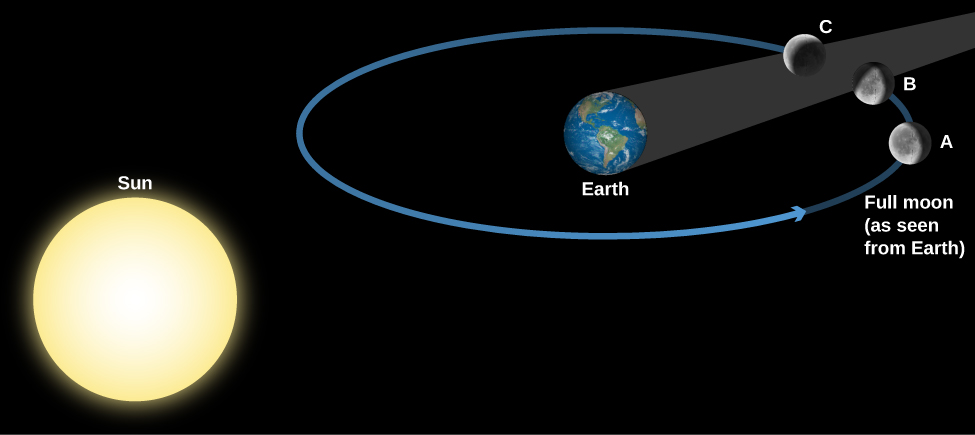 "Geometry of a Lunar Eclipse. The Sun is drawn at lower left and the Earth at upper right. Surrounding the Earth is a blue circle for the Moon's orbit, with the Moon drawn at three positions along the circle. The Earth's shadow is a dark grey cone extending from the night side of Earth toward the upper right, away from the Sun. At position ""A"", to the right of Earth, the Moon has yet to enter Earth's shadow and is seen as ""Full moon (as seen from Earth)"". At position ""B"", above and to the left of ""A"", the Moon begins to enter Earth's shadow – the eclipse has begun. At point ""C"", above and to the left of ""B"", the Moon has begun to leave Earth's shadow."