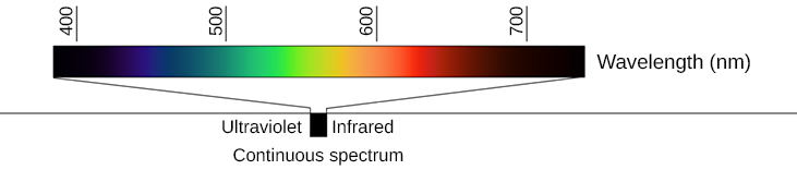 Continuous spectrum of visible light. A band of color is shown, from dark blue on the left, continuously changing through green, yellow, orange, red to very dark red on the right. Wavelengths are listed in nanometers (nm), from about 400 on the left (blue), over to about 800 nm on the right (red).