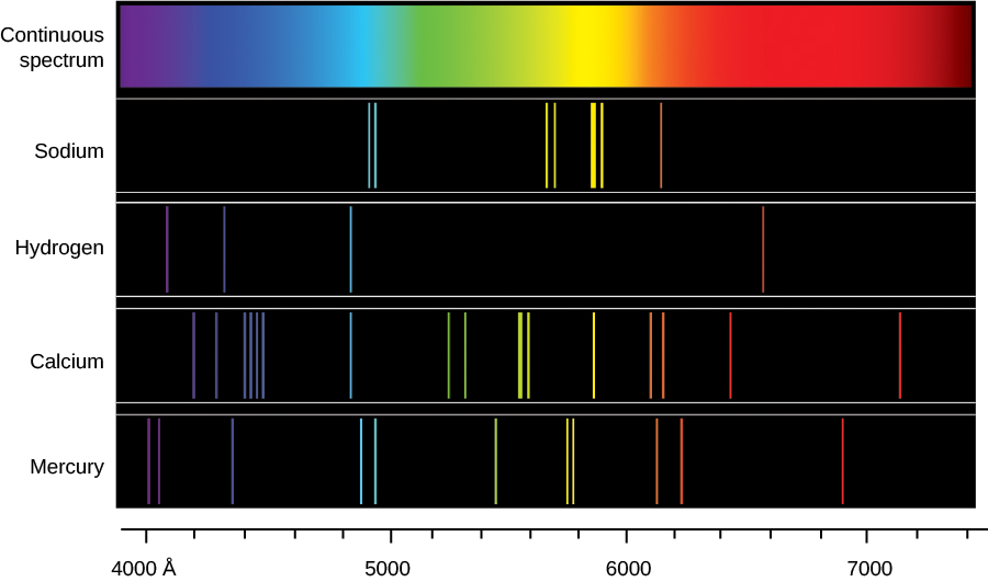 Emission line spectra from different chemical elements. This figure has 5 rows, the first of which is a continuous color spectrum, with a wavelength scale above given in Angstroms, from 4000 to 7400. Below are four spectra, each are black with just a few narrow vertical colored lines corresponding to the colors in the wavelength scale. The first spectrum is that of sodium (Na) with about 8 lines, below that is the spectrum of hydrogen (H) with 4 lines, then calcium (Ca) and lastly mercury (Hg), each with over 10 lines. The more complex the element, the more lines will appear in its spectrum.