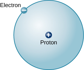 "Model of the Hydrogen Atom. In the center of a circle is a small dot labeled ""proton"", and has a ""+"" sign on the dot. On the perimeter of the circle is another dot labeled ""electron"", with a ""-"" sign on the dot. The circle represents the orbit of the electron around the proton."