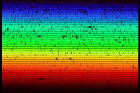 Visible spectrum of the sun. This is a complex spectrum with the colors spread both horizontally and vertically. Blue light starts at the upper left and spans several rows before gradually changing to green, which also spans many rows before changing to yellow, and so on culminating in deep red on the bottom right. Each row of color is crossed vertically by many black lines representing the absorption of light by atoms in the Solar atmosphere.