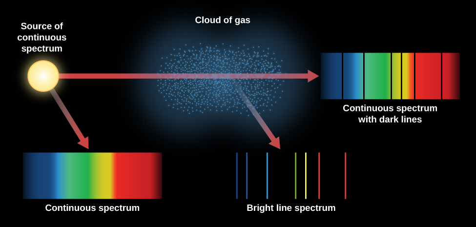 Types of Spectra. On the left of this figure we see the continuous spectrum of a light source. This is a simple spectrum with all colors present from blue to red. The central portion of the figure shows a cloud of gas through which the light source passes. One resulting spectrum is the same continuous band of color as the light source alone, but with a few vertical black lines crossing the spectrum. These are the wavelengths of light absorbed by the gas the light has passed through. Another spectrum is mostly black, with just a few vertical lines of color. These colored lines are emitted by the gas itself.