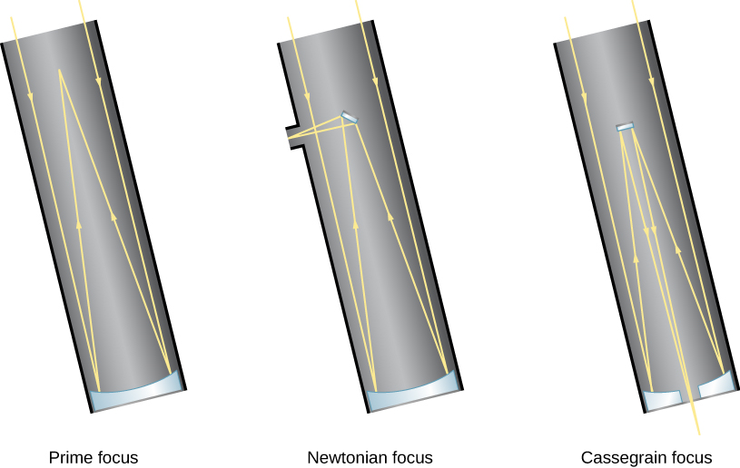 Diagram of typical reflecting telescopes. Shown are three nearly identical reflecting telescopes. On the left, a prime focus telescope is depicted, where parallel rays of light enter the telescope tube and are then reflected off the surface of a concave mirror at the base of the tube. The reflected rays converge at the focus point which is located a short distance inside the telescope tube from the opening where the light enters. It is here at the prime focus where a detector can be placed. In the middle illustration, a Newtonian focus telescope is shown. It is identical to the prime focus arrangement, except that a small flat mirror is placed at the prime focus to reflect the light to the outside the telescope, where an eyepiece or detector can be placed. Essentially, a Newtonian moves the focus point from within the telescope to outside the telescope. On the right, a Cassegrain focus telescope is shown; as with the Newtonian focus, a prime mirro is placed at the prime focus, but in this telescope the prime focus reflects light back down trhough an opening at the bottom of the telescope.