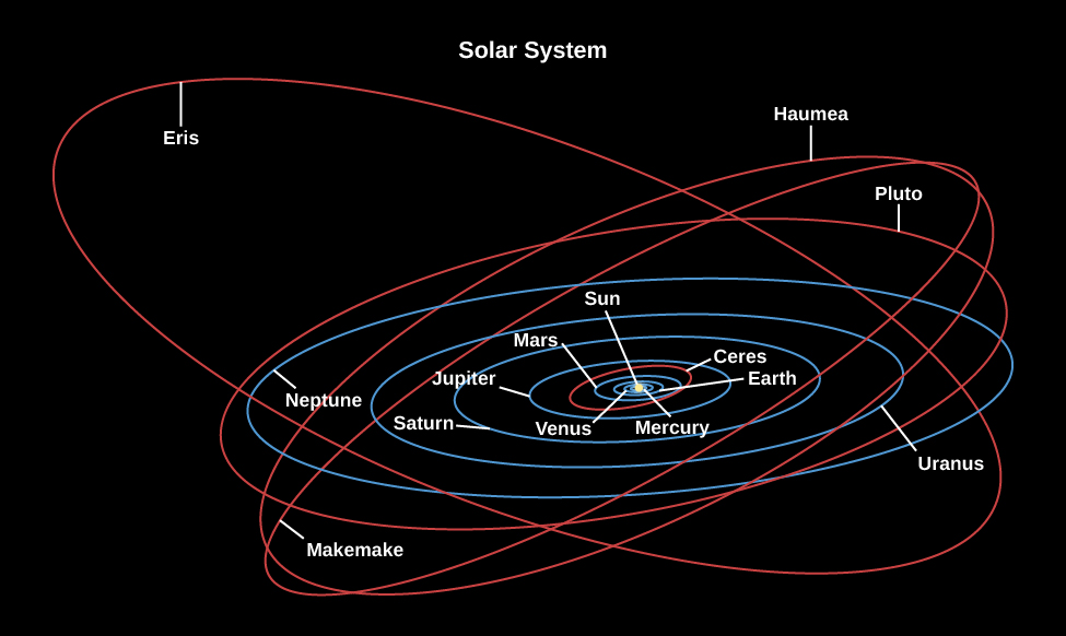 Diagram of the Orbits of the Planets and the five known Dwarf-Planets. The orbits of each object is shown as a blue ellipse. All eight major planets and the asteroids orbit the Sun in roughly the same plane, but the orbits of the outer dwarf planets do not. The objects plotted in the diagram moving outward from the Sun are Mercury, Venus, Earth, Mars, Ceres, Jupiter, Saturn, Uranus, Neptune, Pluto, Haumea, Makemake, and Eris.
