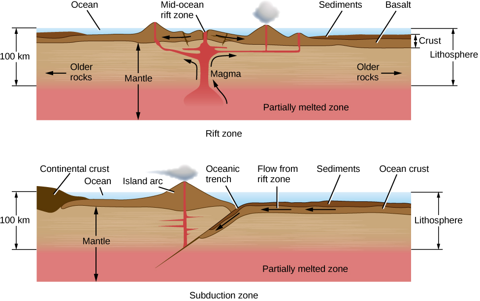 Illustration of Rift and Subduction Zones. The upper panel shows a rift zone beneath an ocean. At left is a vertical scale of 100 km, from the ocean surface down to the top of the mantle's partially melted zone, which is labeled at the bottom of the diagram. At top center the mid-ocean rift zone is shown, with arrows pointing left and right indicating the direction of plate motion. Directly below the rift zone magma rises up to fill the spaces and cracks between the separating plates, creating mountains and volcanoes. At far right, the thickness of the crust is indicated, consisting of the basalt from the volcanoes and sediment from their erosion. The thickness of the lithosphere is also shown, from the ocean surface down to the top of the mantle's partially melted zone. Finally, at the left and right portions of the illustration the older rocks are labeled, with arrows pointing away from the rift zone. The further from the rift, the older the rocks. The lower panel shows a subduction zone beneath an ocean. At left is a vertical scale of 100 km, from the ocean surface down to the top of the mantle's partially melted zone, which is labeled at the bottom of the diagram. At top center the oceanic trench is labeled. To the right of the trench ocean crust and sediments are indicated, with arrows pointing left showing the motion of the crust toward the trench. At the trench, the ocean crust is forced beneath the continental crust, which is labeled on the left of the diagram. The ocean crust moves down toward the partially melted zone. As it does so, the melting ocean crust becomes hot enough to rise up to the surface (to the left of the trench in this diagram) and create the volcanoes of an island chain. At far right the thickness of the lithosphere is shown, from the ocean surface down to the top of the mantle's partially melted zone.