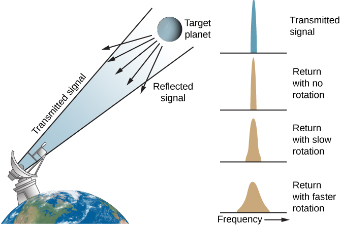 """Illustration of How Doppler Radar Measures Rotation. At left is a drawing of a portion of the Earth, with an oversized radar dish on the surface pointing upward toward a target planet to the right. A transmitted signal is drawn leaving the dish toward the planet. The reflected signal from the planet is shown as five arrows pointing back in the direction of Earth. At far right are four panels plotting radar intensity versus frequency, with frequency increasing toward the right. The upper panel, labeled """"Transmitted signal"""", shows the transmitted signal as a tall, narrow spike. The panel below, labeled """"Return with no rotation"""", plots the return signal if the target planet did not rotate: it is a tall, narrow spike just like the transmitted signal. The next panel is labeled """"Return with slow rotation"""". This curve is wider at the base and not as tall as the previous curves. The bottom panel is labeled """"Return with faster rotation"""". This curve is very wide at the base and much shorter than the previous plots."""