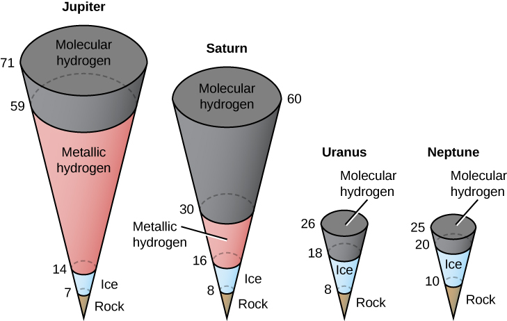 """Illustration of the Internal Structures of the Giant Planets. The internal structure of each of the four giant planets are drawn as inverted cones, with the apex representing the center of the planet, and each cone divided into several sections. Each cone has numbers along its left side, increasing upward, labeling the radius (r) of each section in km. Each section is labeled according to its composition. Beginning at left is Jupiter. Beginning at the center out to r = 7 is """"Rock"""", from r = 7 to 14 is """"Ice"""", from r=14 to 59 is """"Metallic hydrogen"""" and finally from r = 59 to 71 is """"Molecular hydrogen"""". Next is Saturn, beginning from the center to r = 8 is """"Rock"""", from r = 8 to 16 is """"Ice"""", from r = 16 to 30 is """"Metallic hydrogen"""" and finally from r = 30 to 60 is """"Molecular hydrogen"""". Continuing to the right is Uranus, beginning from the center to r = 8 is """"Rock"""", from r = 8 to 18 is """"Ice"""" and finally from r = 18 to 26 is """"Molecular hydrogen"""". And lastly at right is Neptune, beginning from the center to r = 10 is """"Rock"""", from r = 10 to 20 is """"Ice"""" and finally from r = 20 to 25 is """"Molecular hydrogen""""."""