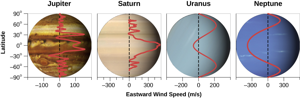 "Wind Speeds of the Giant Planets. Four graphs are shown, each with the vertical axis labeled ""Latitude"" in degrees, running from -90 at bottom to 90 at the top in increments of 30 degrees. The horizontal axis is labeled ""Eastward Wind Speed (m/s)"". Each plot has an image of its planet as the background and scaled so that zero degrees latitude on the vertical axis matches the equator of the planet. The left-most plot is of Jupiter, with the horizontal scale running from -200 m/s on the left to 200 m/s on the right, in increments of 100 m/s. A dashed line is drawn vertically upward from zero m/s. Overplotted is a red curve depicting Jupiter's wind speed. It begins at zero m/s at the south pole, alternates between about -40 to 40 m/s until about -30 degrees latitude, where it decreases to about -80 m/s. From there it goes up to about 120 m/s around the equator. Moving northward, the speed drops until about 30 degrees north where it speeds up to about 150 m/s. The speeds then alternate again between about -40 to 40 m/s until it decreases to near zero at the north pole. Next is Saturn, with the horizontal scale running from -500 m/s on the left to 500 m/s on the right, in increments of 100 m/s. A dashed line drawn vertically upward from zero m/s. Overplotted is a red curve depicting Saturn's wind speed. It is near zero at the south pole and alternates between zero and about 100 m/s up to near -30 degrees latitude. Then the speed increases steadily to 500 m/s at the equator. The wind speed decreases steadily to near zero at 30 degrees latitude, and alternates between zero and 100 m/s before going to near zero at the north pole. Next is Uranus, with the horizontal scale running from -400 m/s on the left to 400 m/s on the right, in increments of 200 m/s. A dashed line drawn vertically upward from zero m/s. Overplotted is a red curve depicting Uranus' wind speed. It is near zero at the south pole and moves steadily to 200 m/s at -60 degrees latitude. It then decreases to about -50 m/s at the equator and rises steadily to 200 m/s at 60 degrees latitude before returning to zero at the north pole. Finally, Neptune, with the horizontal scale running from -600 m/s on the left to 600 m/s on the right, in increments of 300 m/s. A dashed line drawn vertically upward from zero m/s. Overplotted is a red curve depicting Neptune's wind speed. It is near zero at the south pole, moves steadily to 250 m/s at -60 degrees latitude. It then decreases to about -300 m/s at the equator and rises steadily to 250 m/s at 60 degrees latitude before returning to zero at the north pole."