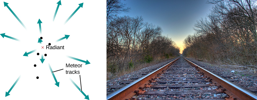 "A figure that shows the radiant of a meteor shower. The image on the left is of a series of arrows, labeled ""Meteor tracks"", that all diverge from a single cluster of dots in the center, labeled ""radiant"". The image on the right is of a set of train tracks fading into the distance."