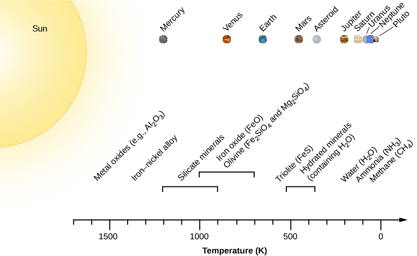 "A figure showing the chemical condensation sequence in the solar nebula. At the upper left of the figure is the Sun, and from left to right across the top are the planets and bodies Mercury, Venus, Earth, Mars, Asteroid, Jupiter, Saturn, Uranus, Neptune, and Pluto. At the bottom of the figure is an axis labeled ""Temperature (K)"" ranging from 1700 on the left to 0 on the right. A label above 1600 K reads ""Metal oxides (e.g. Al 2 O 3)"". A label above 1400 K reads ""Iron-nickel alloy"". A label above 1200 to 900 K reads ""Silicate minerals"". A label above 1000 to 700 K reads ""Iron oxide (Fe O) and Olivine (Fe 2 Si O 4 and Mg 2 Si O 4"". A label above 600 K reads ""Triolite (Fe S)"". A label above 450 to 350 K reads ""Hydrated minerals (containing H 2 O"". A label above 250 K reads ""Water (H 2 O)"". A label above 150 K reads ""Ammonia (N H 3)"". A label above 100 K reads ""Methane (C H 4)""."
