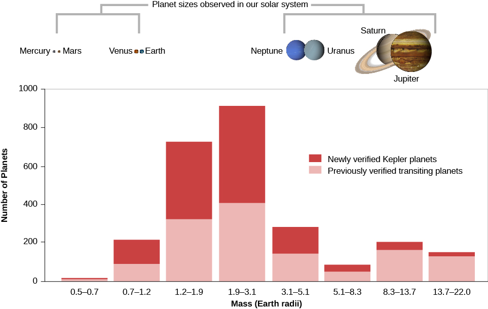 """A graph that shows transiting planets by size. The x-axis is labeled """"Mass (Earth radii)"""" and the y-axis is labeled """"Number of Planets"""". A legend labels """"Newly verified Kepler Planets"""" and """"Previously verified transiting planets"""". Under 0.5 to 0.7 mass, approximately 10 previously verified and 10 newly verified planets are shown. Under 0.7 to 1.2 mass, approximately 80 previously verified and 100 newly verified planets are shown. Under 1.2 to 1.9 mass, approximately 300 previously verified and 450 newly verified planets are shown. Under 1.9 to 3.1 mass, approximately 400 previously verified and 550 newly verified planets are shown. Under 3.1 to 5.1 mass, approximately 50 previously verified and 40 newly verified planets are shown. Under 8.3 to 13.7 mass, approximately 170 previously verified and 40 newly verified planets are shown. Under 13.7 to 22 mass, approximately 150 previously verified and 20 newly verified planets are shown. At the top of the graph, the planets are shown over their approximate sizes, from left to right, Mercury, Mars, Venus, Earth, Neptune, Uranus, Saturn, and Jupiter. Between Earth and Neptune there is a gap labeled """"Planet sizes observed in our solar system""""."""