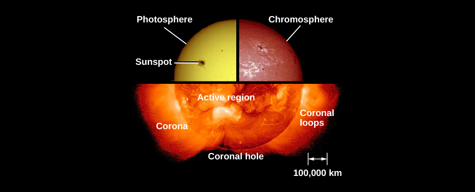 "An image of the sun's atmosphere. In the upper left is a quarter image of the sun in ordinary light, with the photosphere and a sunspot labeled. In the upper right is a quarter image of the sun in H-alpha, with the chromosphere labeled. At the bottom is a half image of the sun in X-ray, with the corona, a coronal hole, coronal loops, and an active region labeled. The images come together to form a circle. At the bottom right, a legend shows ""100,000 km""."