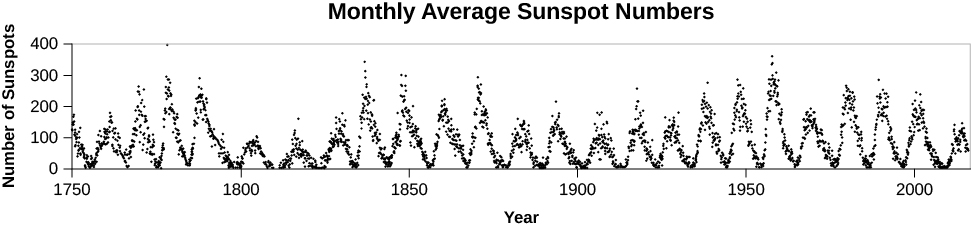 "A graph titled ""Monthly Average Sunspot Numbers"". The graph shows the number of sunspots on the y-axis (0 to 400) and the year on the x-axis (1750 to 2000). A scalloped line shows the rise and fall of sunspot numbers throughout the solar cycle."