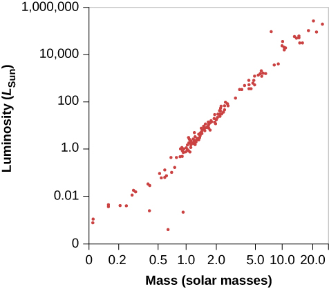 "Plot of the Mass-Luminosity Relation. In this graph the vertical axis is labeled ""Luminosity (LSun)"". It is a logarithmic scale, ranging from 0 to 1,000,000. The horizontal axis is labeled ""Mass (solar masses)"". It is a non-logarithmic scale ranging from zero to 20. About 100 stars are plotted on the graph, with nearly all lying on a straight line running from the lower left corner to the upper right corner. A few points lie below the lower left part of the main line and are white dwarf stars."