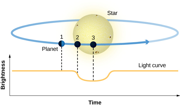 "Illustration of a Planet Transits. At the bottom of the figure is a graph. The vertical axis is labeled ""Brightness"", in arbitrary units increasing upward, and the horizontal axis is labeled ""Time"", in arbitrary units increasing to the right. A curve is plotted showing the brightness of the star as constant. After a time the brightness suddenly drops for a short duration before returning to its original value. At the top of the figure the disk of a star surrounded by an ellipse representing the orbit of a planet is shown. On the ellipse are drawn three dots representing the position of a planet at three different times in its orbit around the star. At position 1 the planet is to the left of the star. A dashed line connects the planet to the plotted curve. At this position the dashed line intersects the curve at a point of constant brightness. At position 2 the planet is just beginning to cross the face of the star. A dashed line connects the planet at position 2 to the curve where the brightness begins to drop. Finally, at position 3, the planet is fully in front of the star and the dashed line from the planet intersects the curve where the brightness is at minimum."