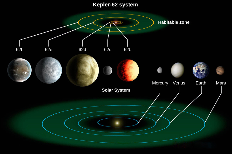 "An image of Exoplanet System Kepler-62. At the top of the image is a representation of the Kepler-62 system, showing the orbits of 5 planets, 3 of which are within a region labeled ""Habitable zone"". At the bottom of the image is a representation of the solar system, with the orbits of Mercury, Venus, Earth, and Mars shown."