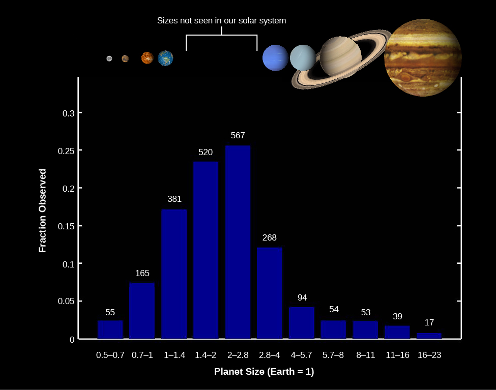 "A bar graph of Kepler Discoveries. The vertical axis is labeled ""Fraction Observed"", from 0 to .3, and the horizontal axis is labeled ""Planet Size (Earth = 1)"" from 0.5 – 0.7 to 16 – 23. A bar labeled ""55"" is above 0.5 – 0.7 Planet Size and approximately 0.03 Fraction Observed. A bar labeled ""165"" is above 0.7 – 1 Planet Size and approximately 0.07 Fraction Observed. A bar labeled ""381"" is above 1 – 1.4 Planet Size and approximately 0.165 Fraction Observed. A bar labeled ""520"" is above 1.4 – 2 Planet Size and approximately 0.23 Fraction Observed. A bar labeled ""567"" is above 2 – 2.8 Planet Size and approximately 0.26 Fraction Observed. A bar labeled ""268"" is above 2.8 – 4 Planet Size and approximately 0.12 Fraction Observed. A bar labeled ""94"" is above 4 – 5.7 Planet Size and approximately 0.04 Fraction Observed. A bar labeled ""54"" is above 5.7 – 8 Planet Size and approximately 0.025 Fraction Observed. A bar labeled ""53"" is above 8 – 11 Planet Size and approximately 0.025 Fraction Observed. A bar labeled ""39"" is above 11 – 16 Planet Size and approximately 0.02 Fraction Observed. A bar labeled ""17"" is above 16 – 23 Planet Size and approximately 0.01 Fraction Observed. At the top of the graph planets in our solar system are shown above their representative size as labeled on the x-axis. A gap between 1.4 – 2 and 2 – 2.8 is labeled ""Sizes not seen in our solar system""."