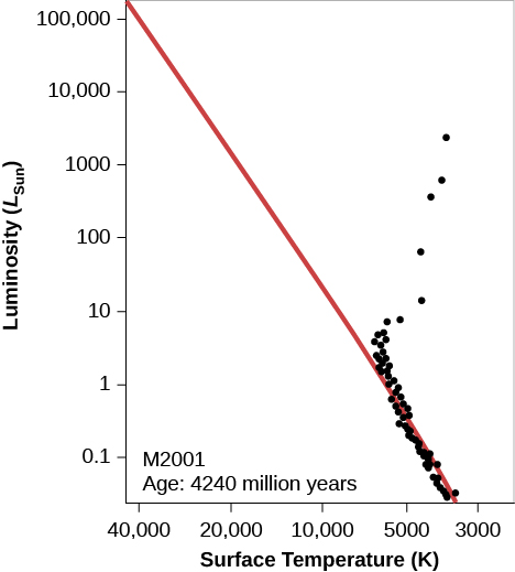 "Hypothetical H-R Diagram of an Older Cluster. In this plot titled ""M 2001 Age: 4240 million years,"" the vertical axis is labeled ""Luminosity (LSun)"" and goes from 0.1 at the bottom to 100,000 at the top. The horizontal axis is labeled ""Surface Temperature (K)"" and goes from 40,000 on the left to 3000 on the right. The zero-age main sequence is drawn as a red diagonal line starting just above 100,000 LSun at the top of the graph down to about 4000 K at the bottom. Over-plotted on the graph are black dots representing the individual stars in the cluster. Several of the stars are plotted above and to the right of the main sequence and represent the stars that have begun to enter the giant phase of their evolution. Below about 6500 K and 5 LSun the remaining stars lie on the main sequence."