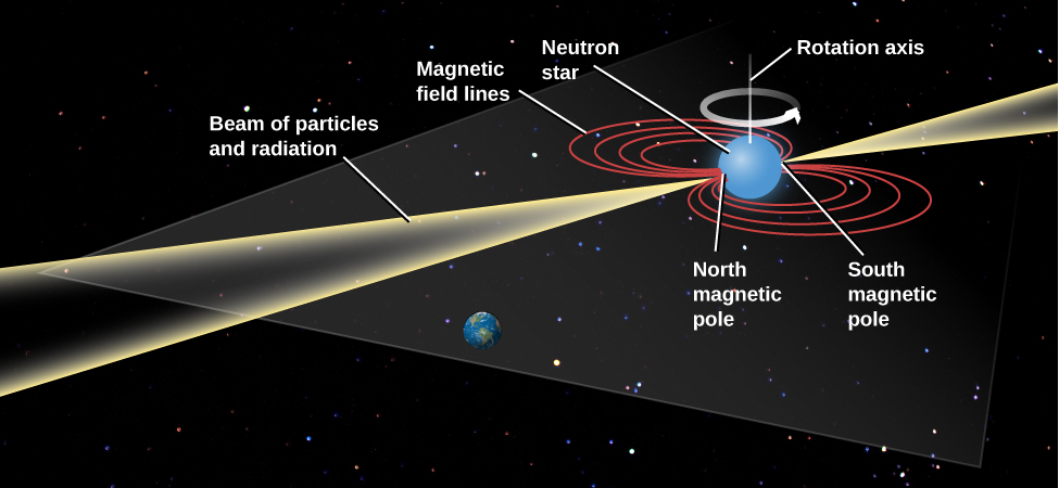 "Model of a Pulsar. In this illustration the Earth is drawn below center, in the path of an approaching ""Beam of particles and radiation"". The pulsar, labeled ""Neutron star"", is drawn at upper right as a blue sphere. Its rotation axis is drawn vertically upward, with a counter-clockwise arrow around it indicating the direction of rotation. The magnetic field lines are drawn in a plane perpendicular to the rotation axis as concentric red ellipses on either side of the star. The field lines intersect the surface of the star at the ""North magnetic pole"", which faces Earth, and the ""South magnetic pole"", which faces toward upper right. The beam of radiation is emitted from the poles of the magnetic field, and extend toward upper right and lower left."