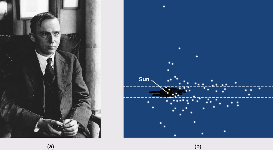 Panel (a), at left: Photograph of Harlow Shapley. Panel (b), at right: Shapley's diagram of the Milky Way. The Sun is labeled left of center, within parallel dashed lines representing the disk of the galaxy. White dots represent the location of globular clusters, which are not centered on the Sun but at a point near the center of the diagram.