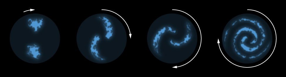 Simplified Model for the Formation of Spiral Arms. At left, the illustration begins with two irregular blue blobs, one above the other, with a short curved arrow at top pointing to the right indicating the direction of rotation. The next frame, with a longer curved arrow, shows how parts of the initial blobs have moved toward each other, but the parts further away have moved less, giving the appearance of two small comets. In the next frame, the curved arrow covers about 180O, and the blobs are now even more curved and elongated. In the final frame at right, the curved arrow covers 270O, and the classic spiral shape has emerged.