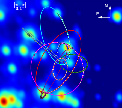 """Near-infrared View of the Galactic Center. The measured orbits of eight stars are plotted orbiting the galactic center, shown as ellipses of different colors. The dots that lie along each ellipse are the observed data points. The scale at upper left, indicated with a short double headed arrow, reads: 0.1"""". At upper right the orientation of the image is indicated with arrows, north is up and east is to the left."""